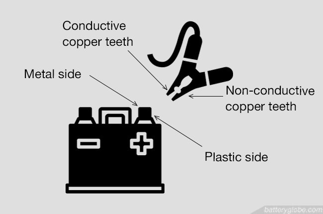 Make sure to attach the conductive copper teeth of the clip to the metal side of the terminal.